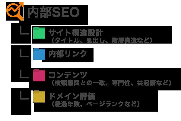 内部SEO         - サイト構造設計(タイトル、見出し、階層構造など)         - 内部リンク         - コンテンツ(検索意図との一致、専門性、共起語など)         - ドメイン評価(経過年数、ページランクなど)