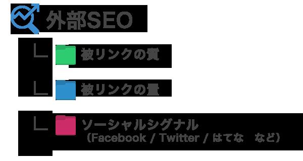 外部SEO         - 被リンクの質         - 被りんくの量         - ソーシャルシグナル(Facebook/Twitter/はてなブックマーク など)